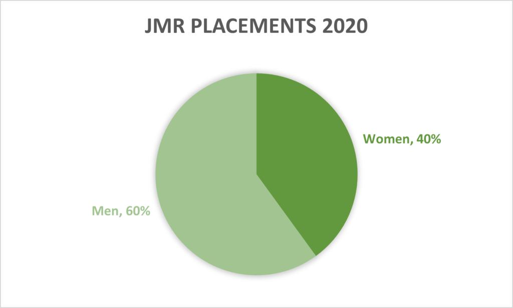 JMR diversity stats, 2020.